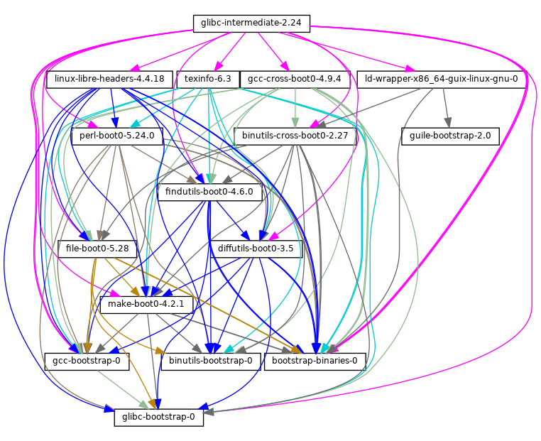 Bootstrapping gnu guix reference manual dependency graph of the early packages ccuart Choice Image