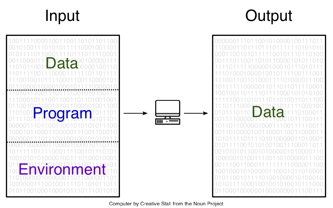 Data, program, and environment.